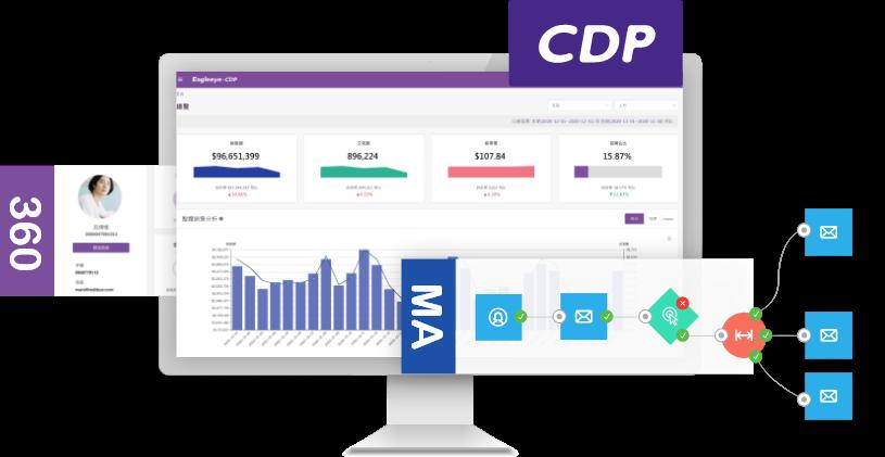 用一個平台管理所有顧客資料